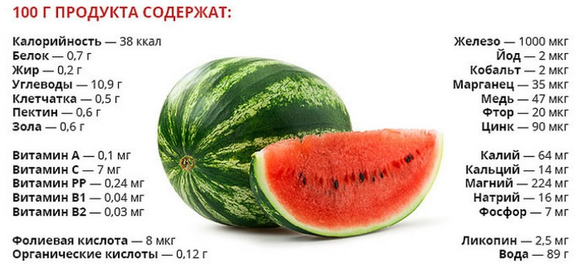 состав арбуза