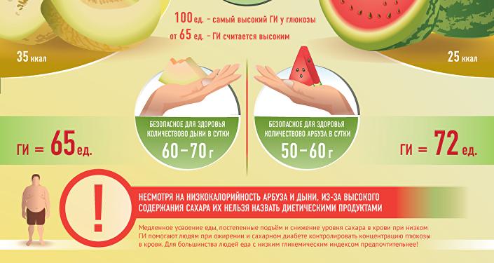 гликемический индекс арбуза и дыни